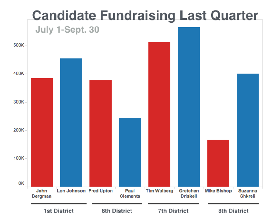 Congressional Candidate Fundraising in Q3 2016.Courtesy of the Michigan Campaign Finance Network