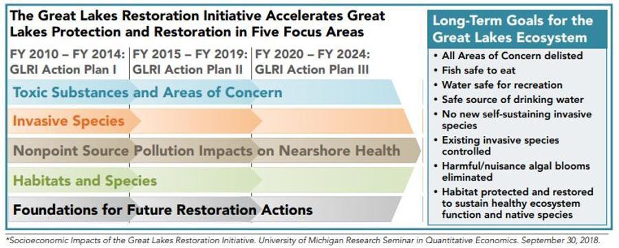 This chart summarizes goals of GLRI action planGreat Lakes Restoration Initiative, EPA