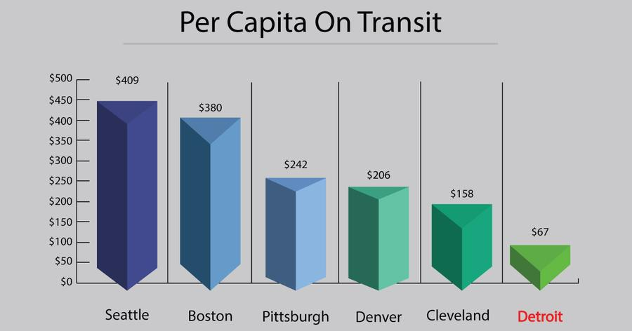 A comparison of transit spending per capitaRegional Transit Authority of Southeast Michigan
